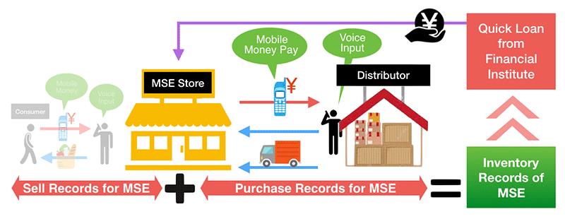 Micro Small Enterprise