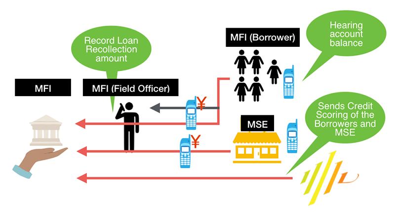 Micro Finance Institution